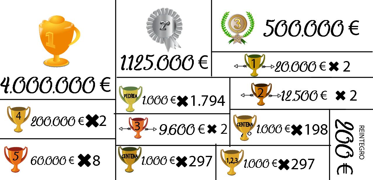 Tabla de premios de la loteria de navidad